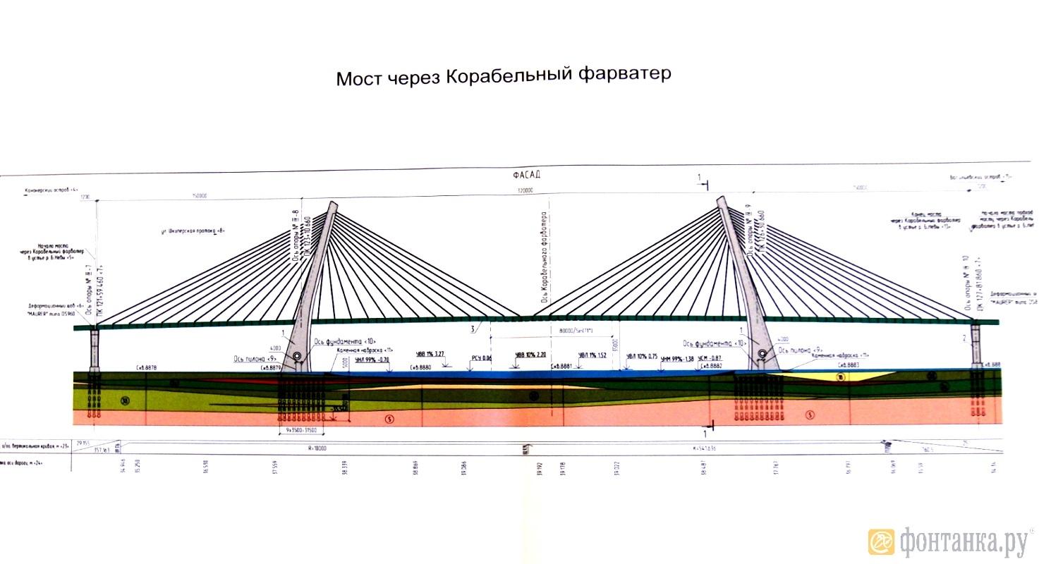 Схема моста с основными элементами